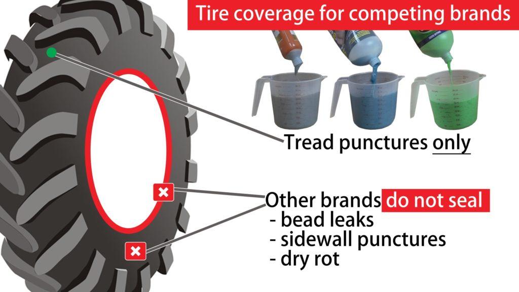Andere bandenmiddelen repareren alleen het loopvlak